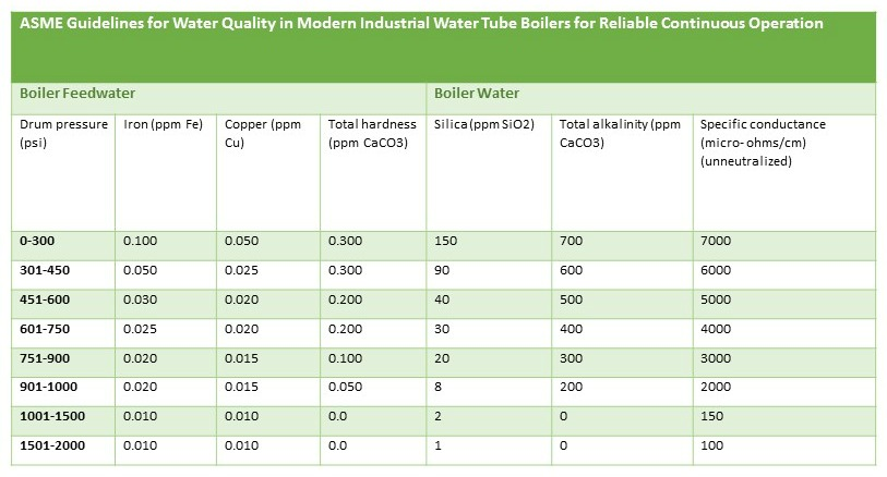 Do You Need a Boiler Feed Water Treatment System for Your Plant?